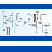 Konfiguracja systemów oczyszczania wody w laboratorium